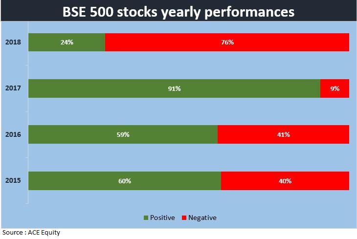 BSE 500 stocks analysis