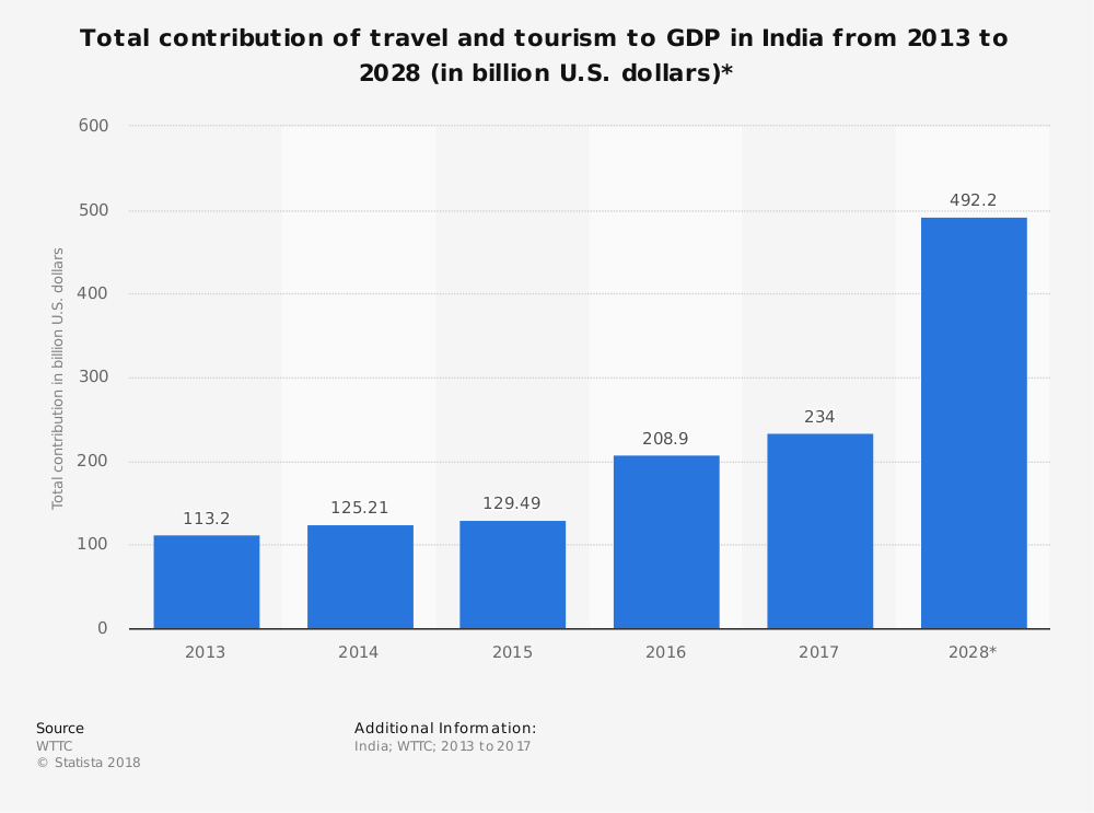 total-contribution-of-travel-and-tourism-to-gdp-in-india-2013-2028