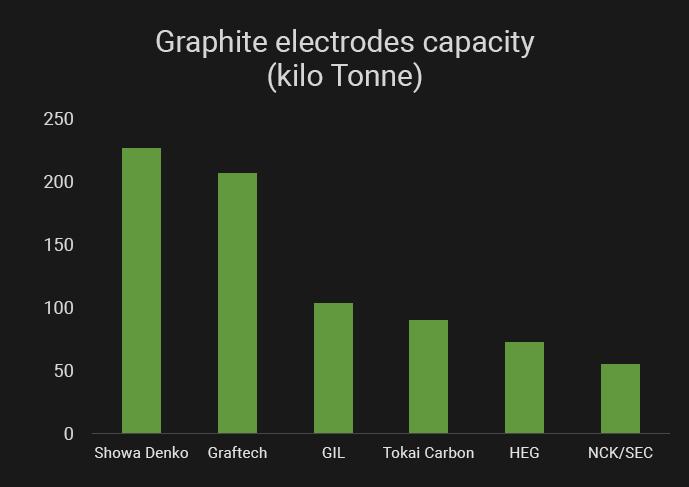 Graphite-electrodes-capacity