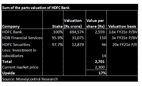 HDFC bank val