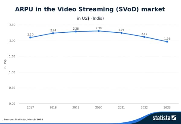 Statista-Outlook-ARPU-in-the-Video-Streaming-SVoD-market-India