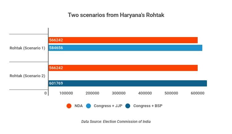 Haryana's Rohtak