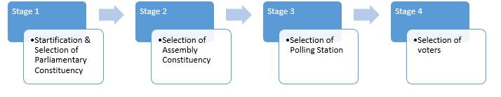News18-IPSOS Exit Poll Methodology