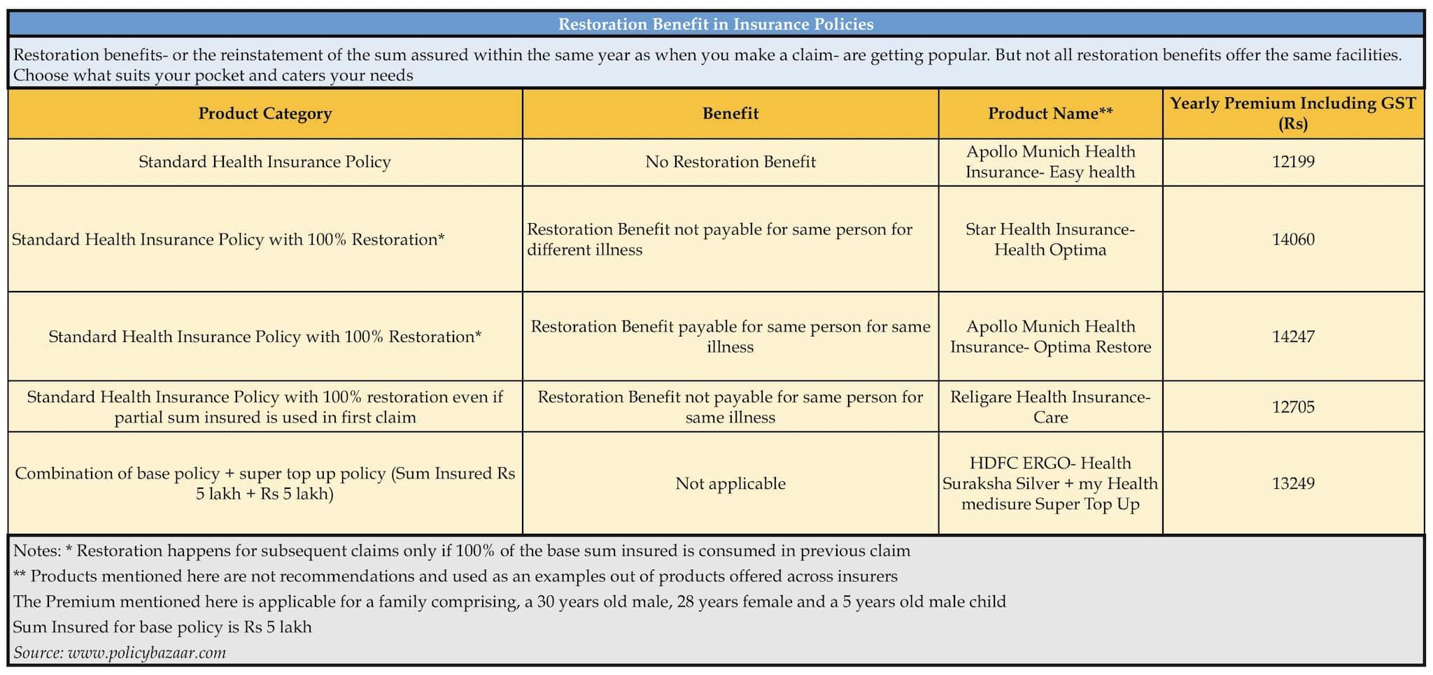 Restoration benefit: Should you dump your super top-up policies?