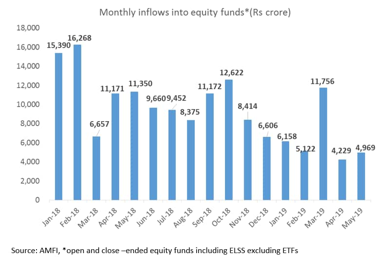 Equity flows