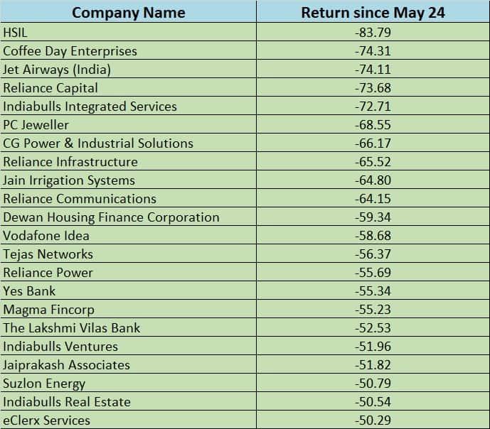 Company lost