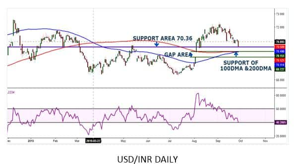 Usd Inr Trading Near Support Levels