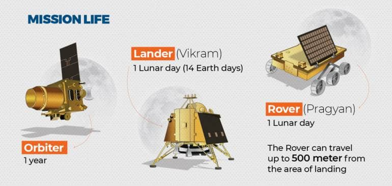 Chandrayaan 2 landing on Sept 7: Here's how you can watch the event as  India creates history