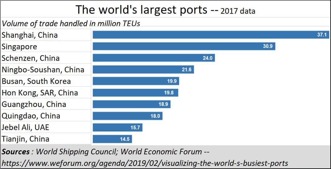 2019-12-09_worlds-largest-ports