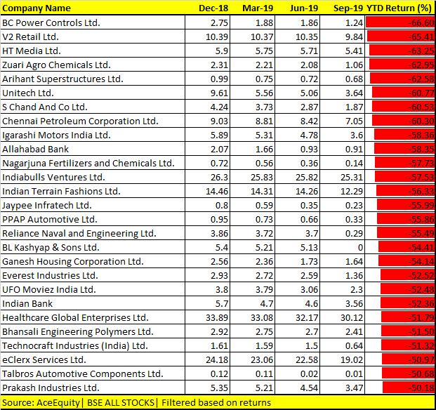 FII stocks reducing 2