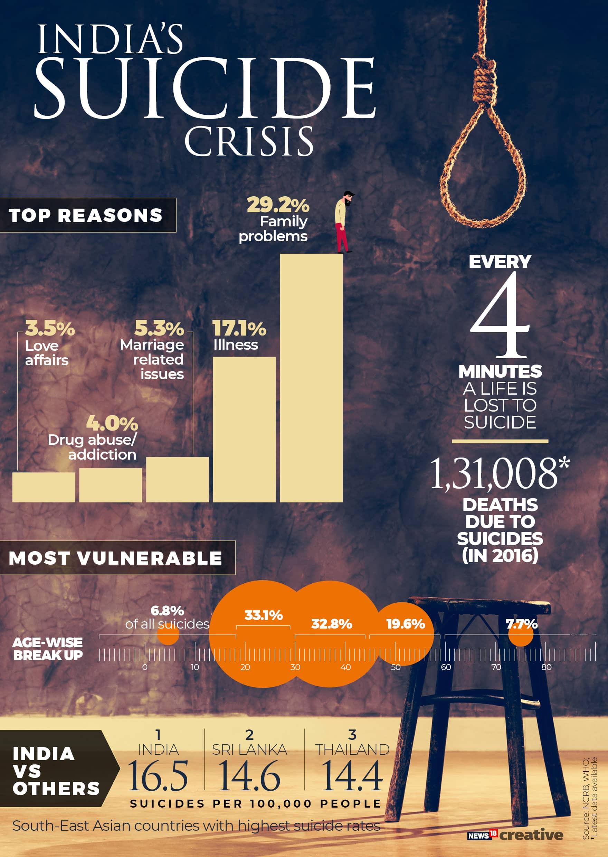 INDIA'S SUICIDE CRISIS