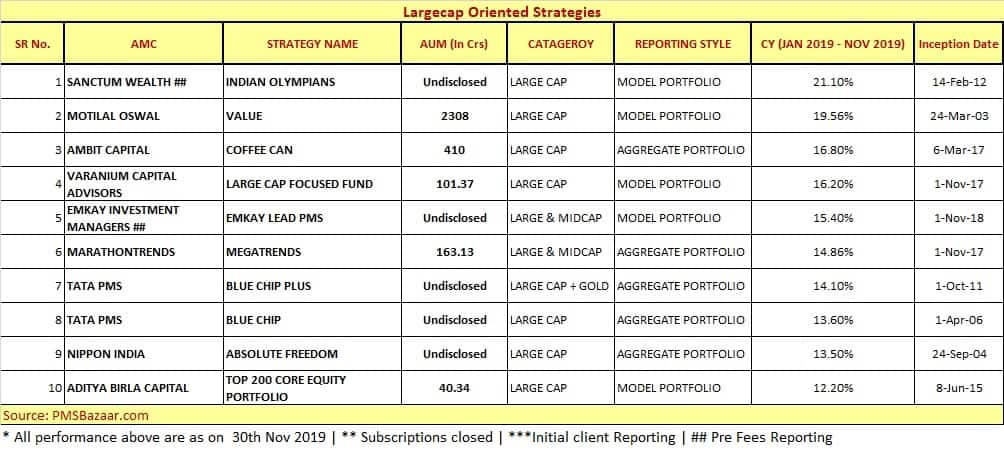 Largecap oriented strategies
