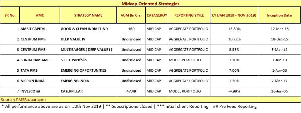 Midcap Oriented Strategies