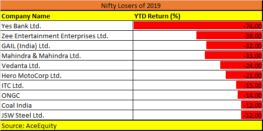 Nifty losers 2019