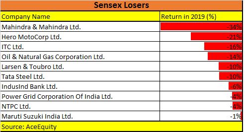 Sensex Losers 2019
