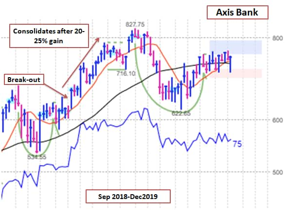 Axis Bank William