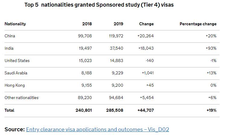 Tier 4 visa