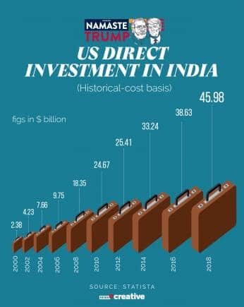 US direct investments