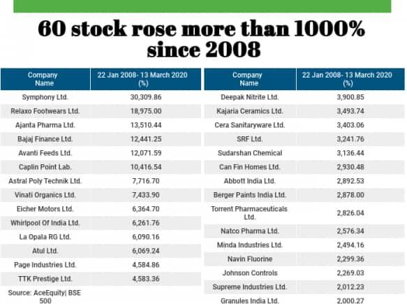 60 Stocks