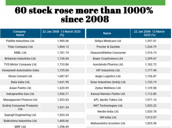 Catch The Fear These 60 Bse 500 Stocks Have Risen Over 1 000 Since 2008 Lower Circuit Moneycontrol Com