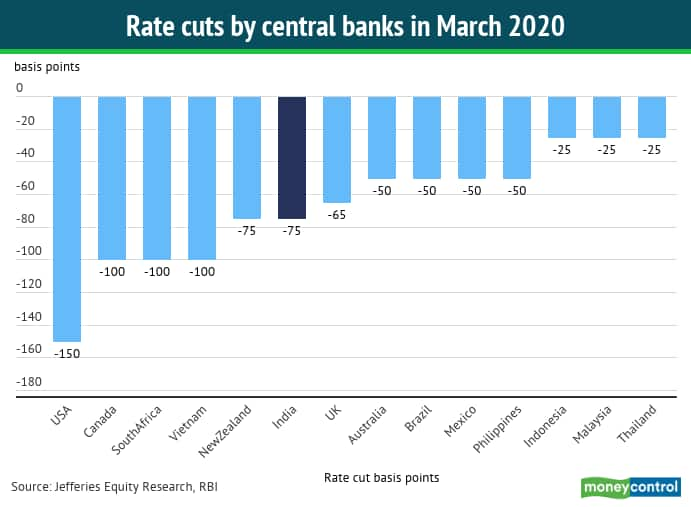 Central banks rate cut 27032020
