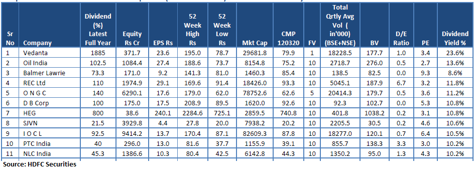 Dividend Yield stocks March