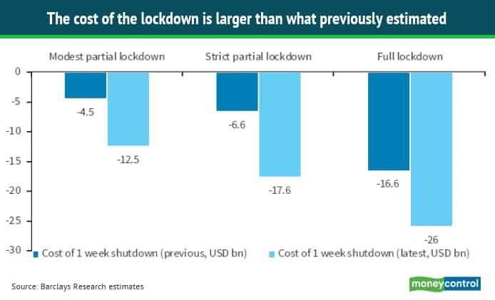 Cost of lockdown