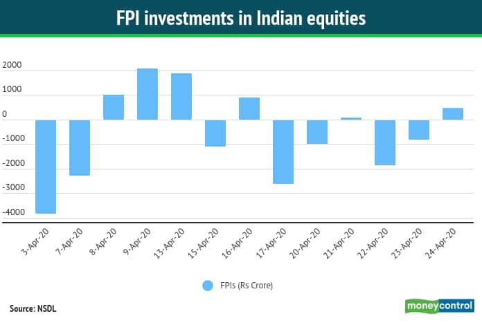 FPI Investment 27042020