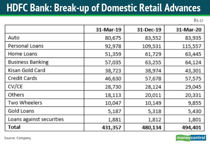 HDFC Bank Q4: Break-up of domestic retail advances