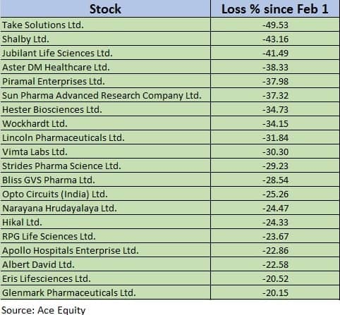 Pharma losers
