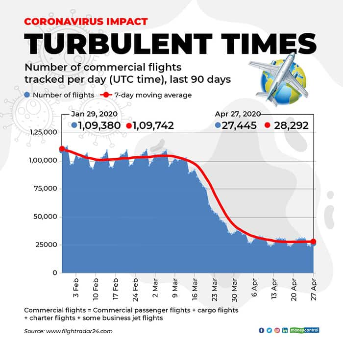 commercial-Flight-tracking-statistics-2804-for-web