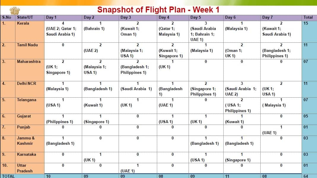 Week 1 flight plan for return of Indians stranded abroad (Source: Ministry of Civil Aviation)