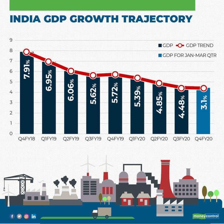 GDP 1