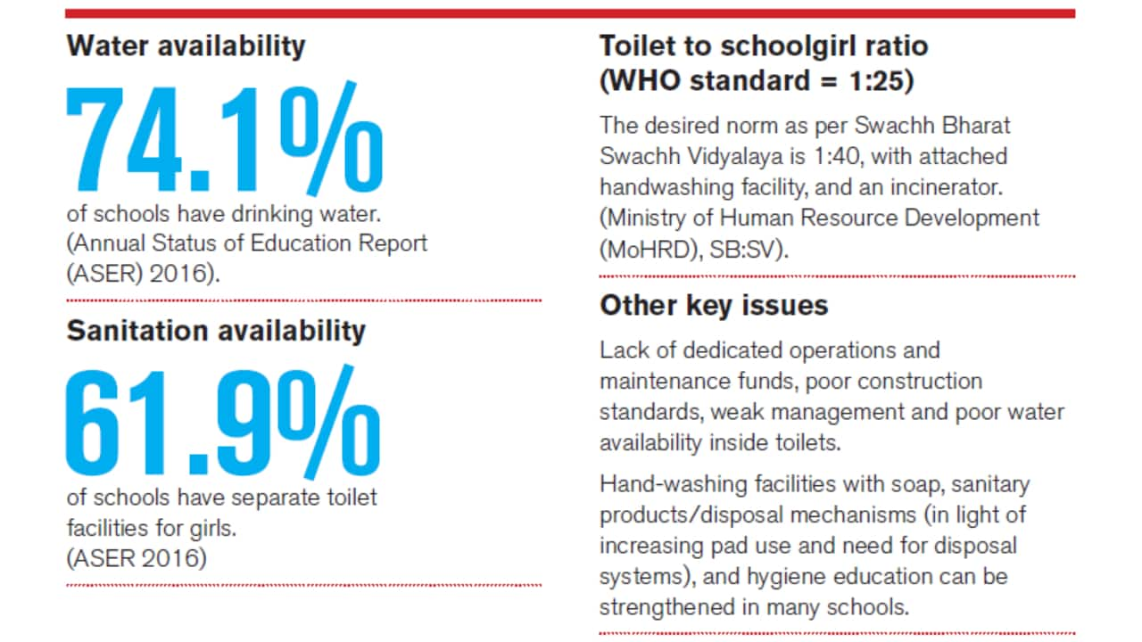 Menstrual hygiene management in schools in South Asia (Source: UNICEF)