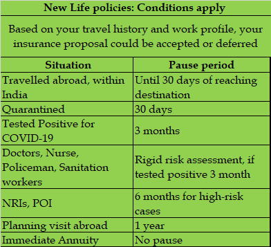 Source: LIC Underwriting Guidelines during COVID-19