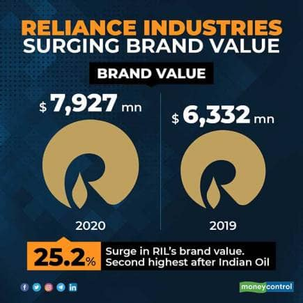 reliance-brand-value-for-web