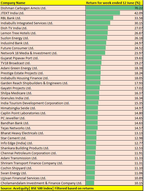BSE 500 Index