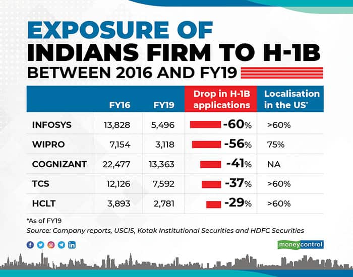 Exposure-of-indian-first-to-H1B-for-web