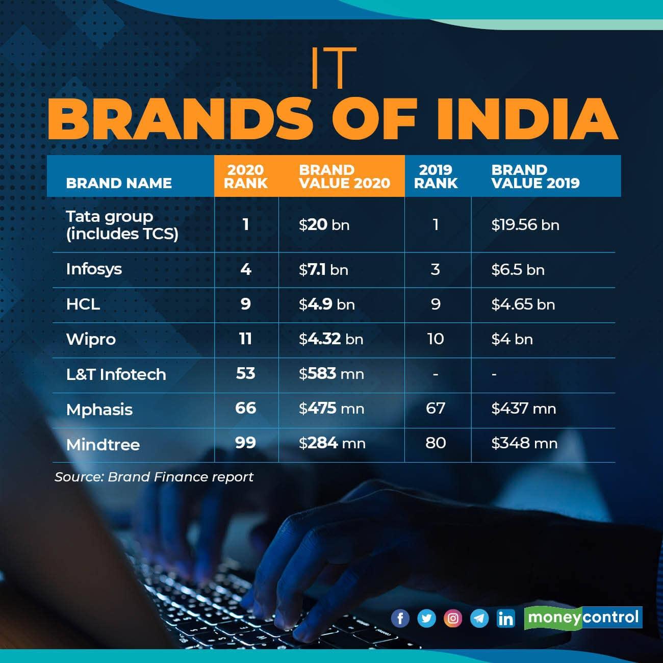 IT brands R