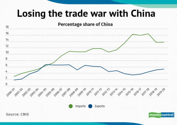 Losing the trade war with China
