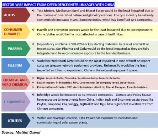 Motilal Oswal India China