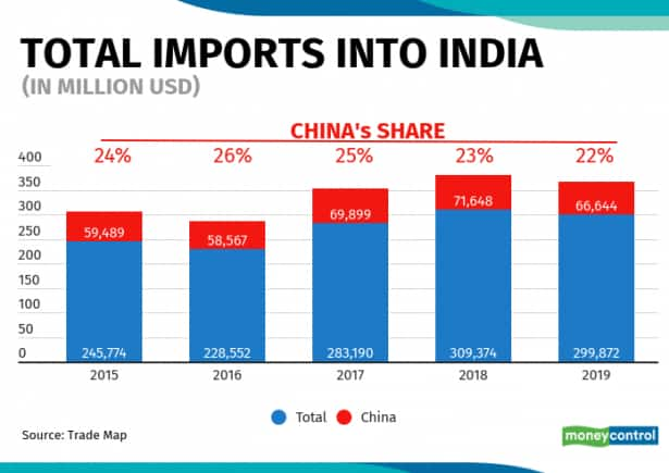 Total import to India 23062020