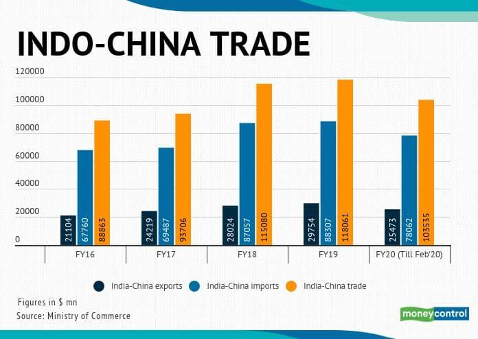 indo china trade