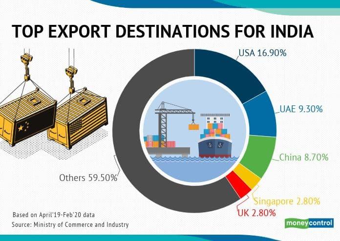top export destinations for india