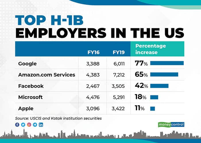 top-h1b-employers-in-the-US-for-web