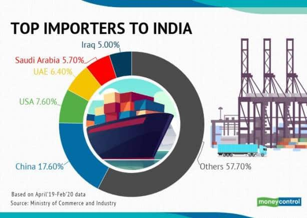 top import to china R