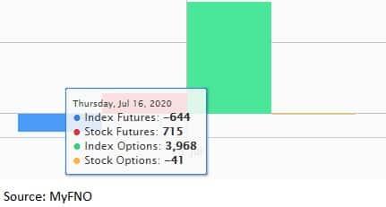 Fund Flow July 16