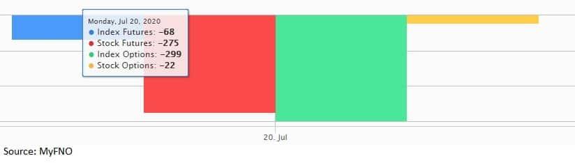 Fund Flow July 20