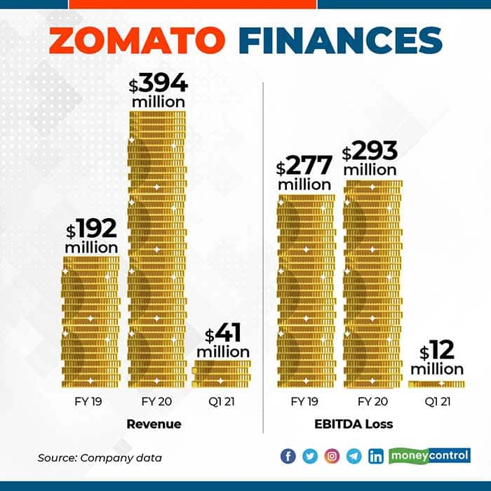 zomato-finances-for-web