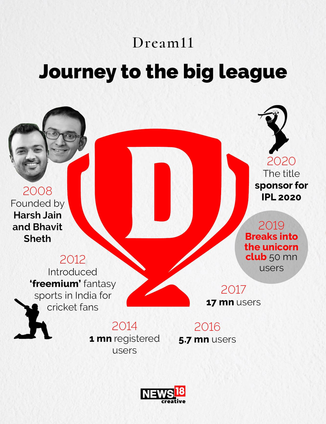 IPL 2020 title sponsorship: Fantasy gaming startup Dream11 bags ...